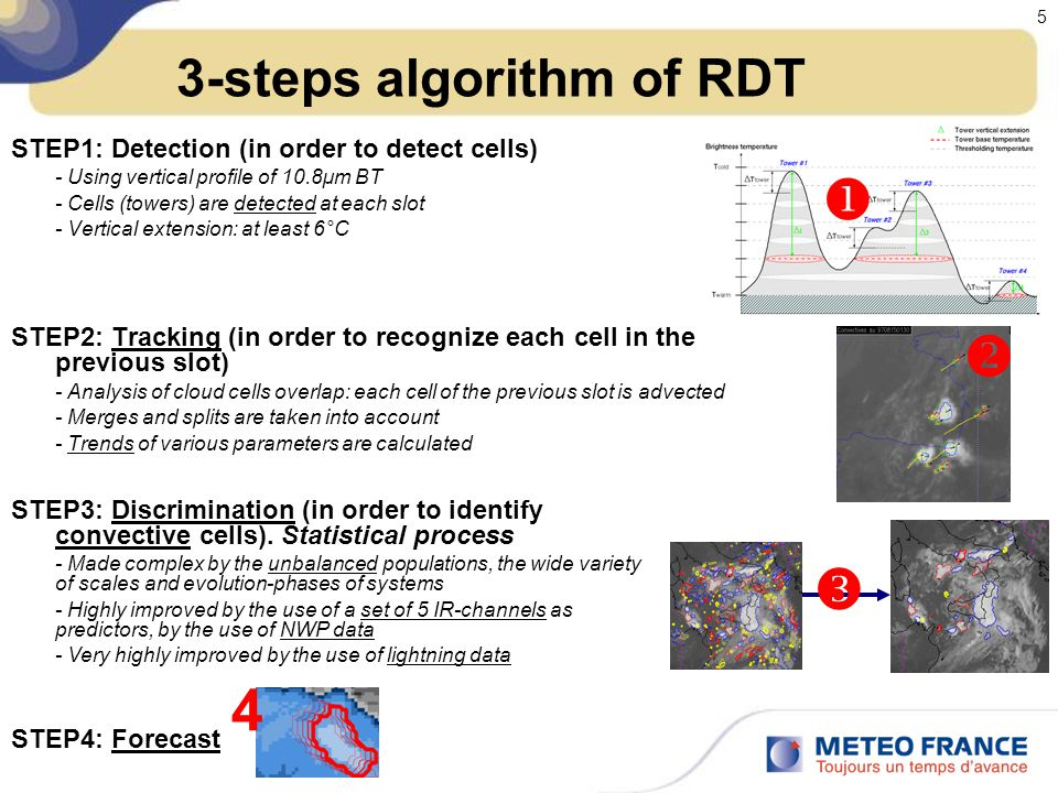 3-steps algorithm of RDT