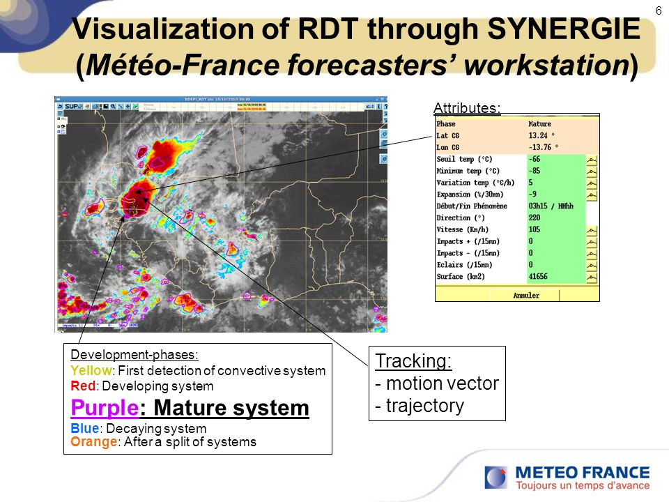 6 Visualization of RDT through SYNERGIE (Météo-France forecasters' workstation) Development-phases: