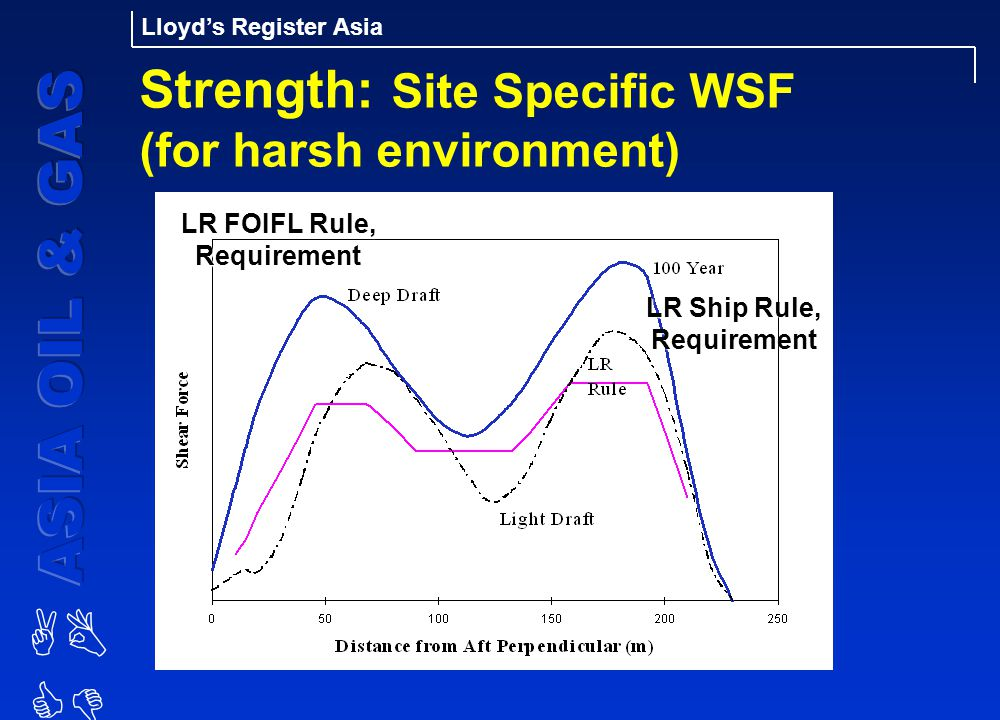 Strength: Site Specific WSF (for harsh environment)