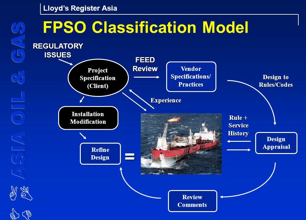 FPSO Classification Model