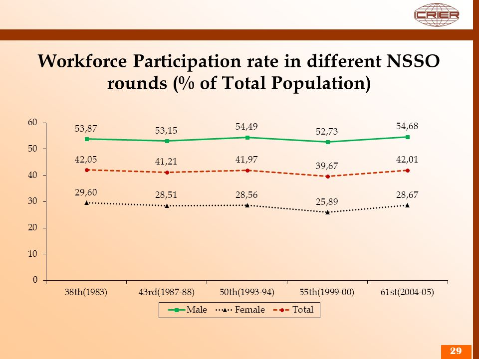 Workforce Participation rate in different NSSO rounds (% of Total Population)