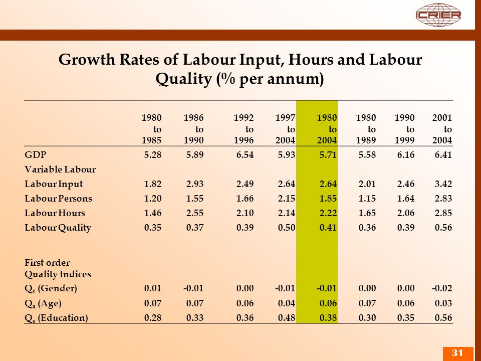 Growth Rates of Labour Input, Hours and Labour Quality (% per annum)