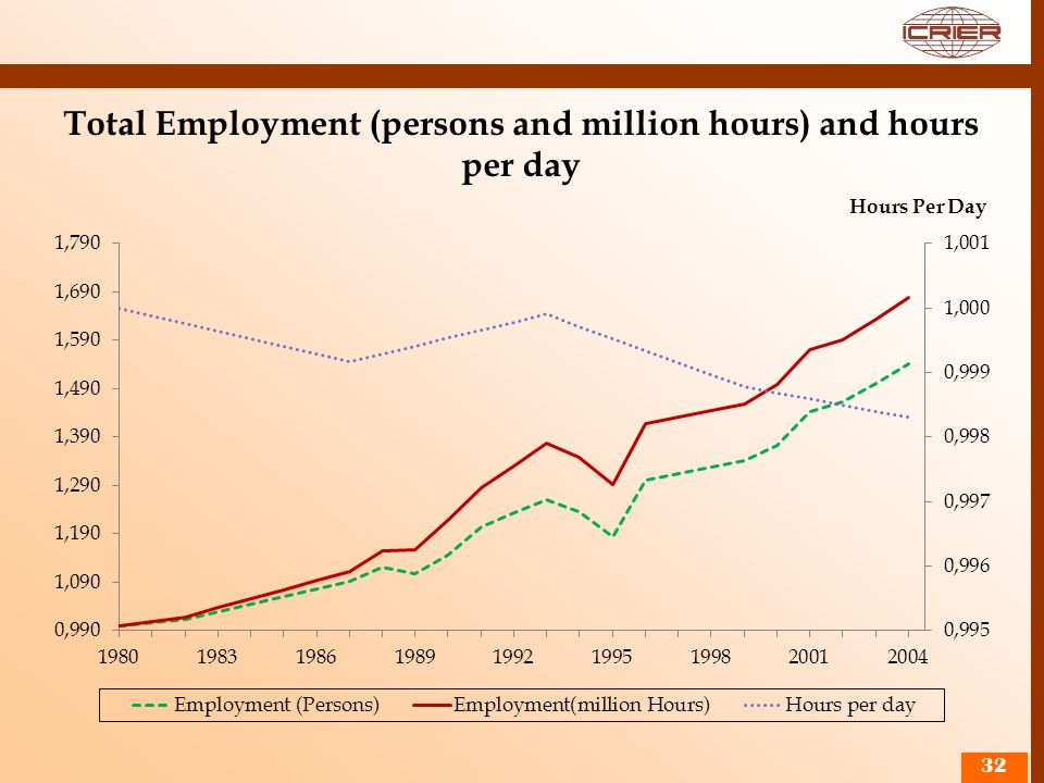 Total Employment (persons and million hours) and hours per day