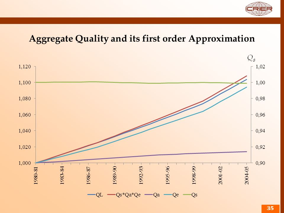 Aggregate Quality and its first order Approximation