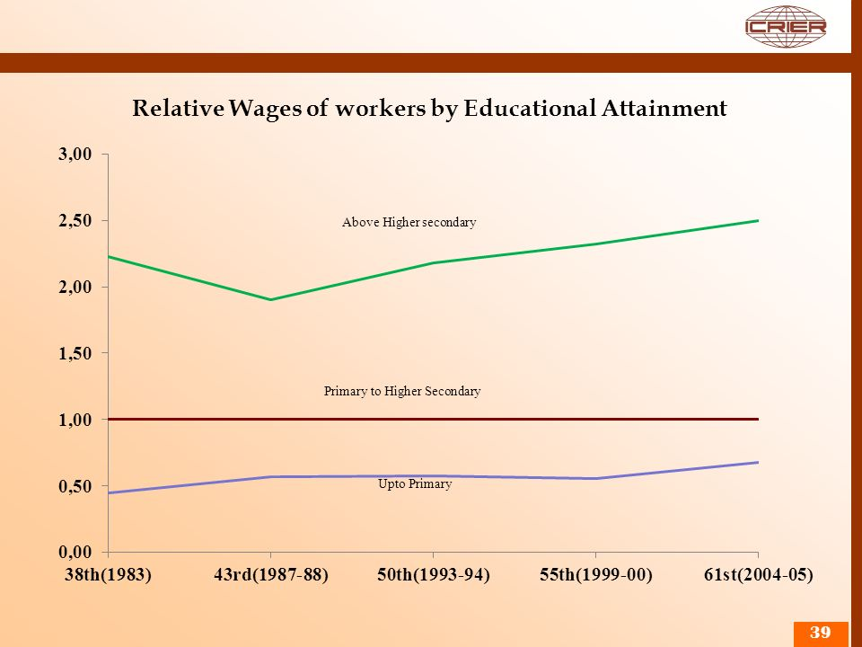 Relative Wages of workers by Educational Attainment