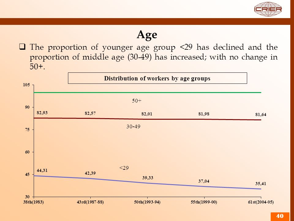 Distribution of workers by age groups