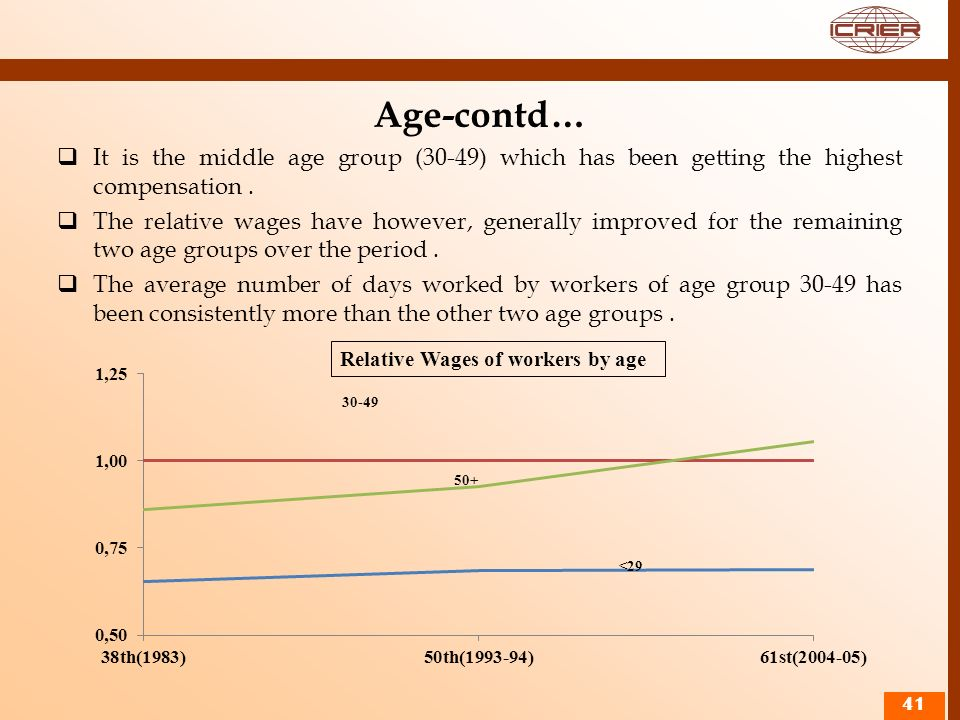 Age-contd… It is the middle age group (30-49) which has been getting the highest compensation .