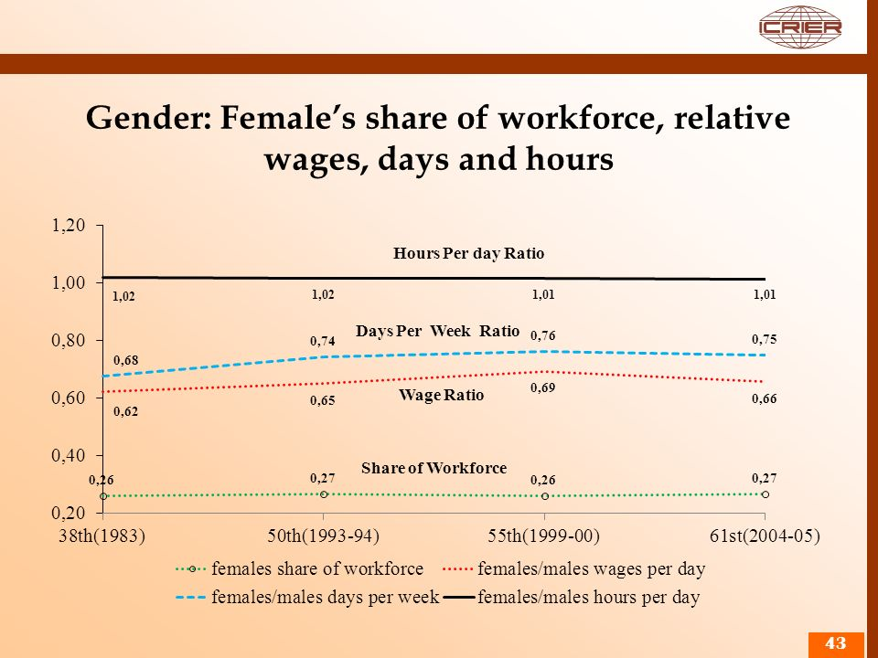 Gender: Female's share of workforce, relative wages, days and hours