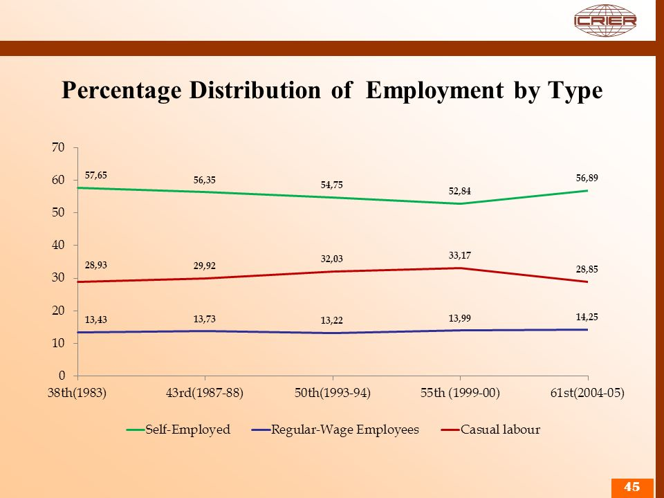 Percentage Distribution of Employment by Type