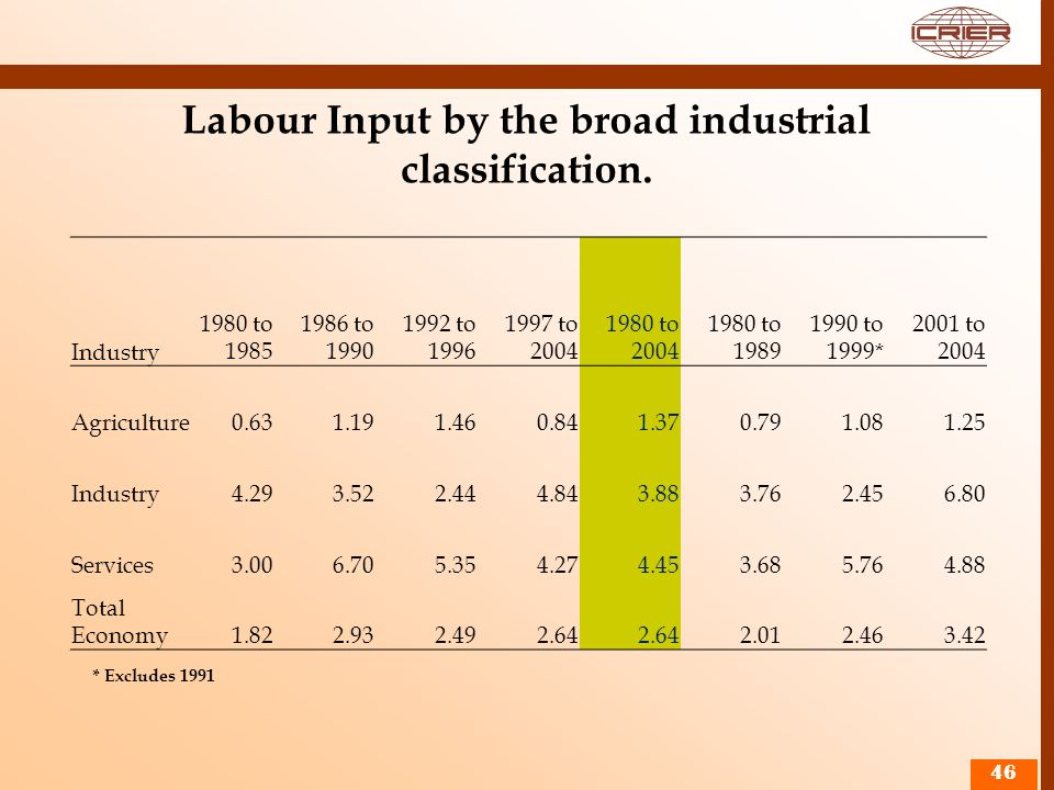 Labour Input by the broad industrial classification.