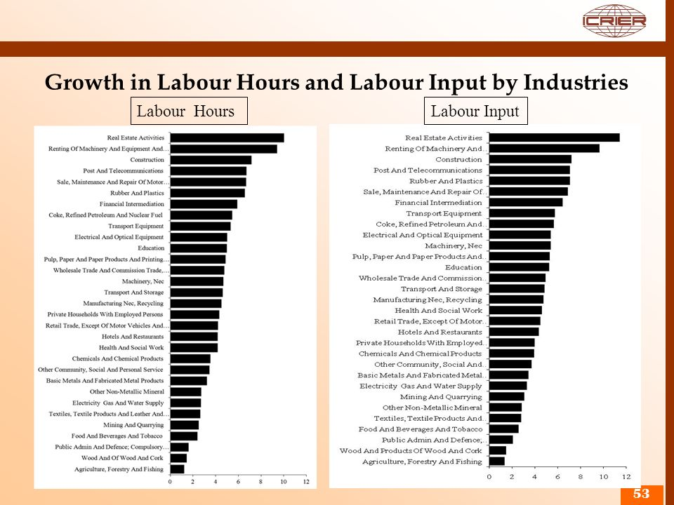 Growth in Labour Hours and Labour Input by Industries