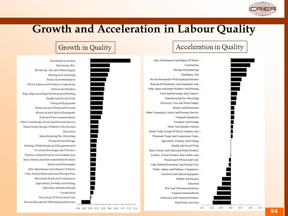 Growth and Acceleration in Labour Quality
