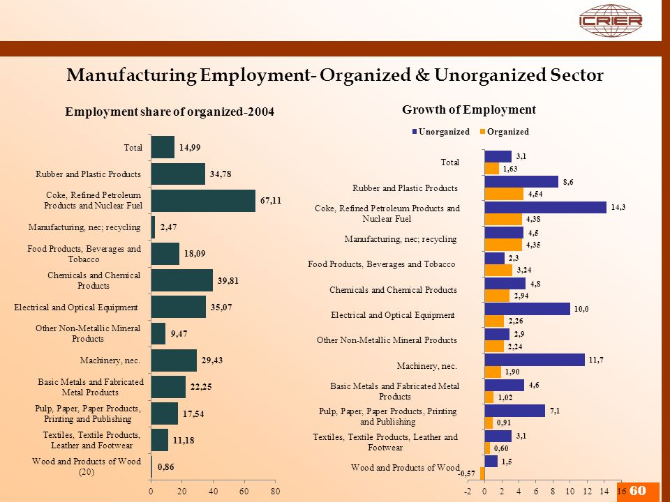 Manufacturing Employment- Organized & Unorganized Sector