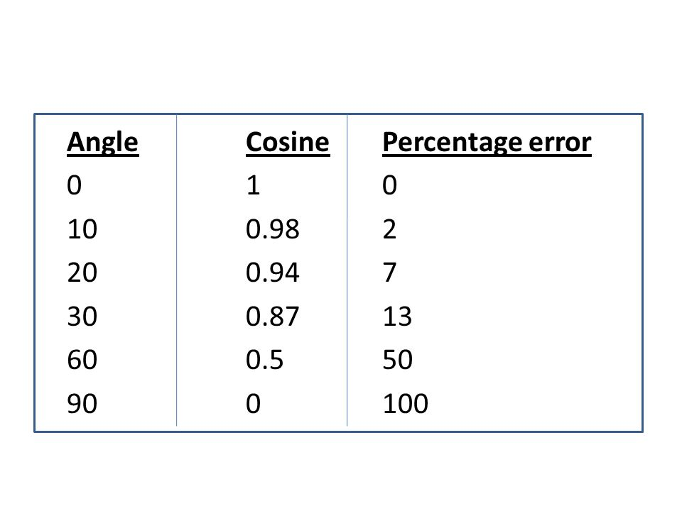 Angle Cosine Percentage error 0 1 0 10 0. 98 2 20 0. 94 7 30 0