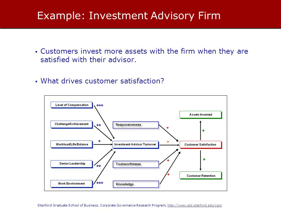 Example: Investment Advisory Firm