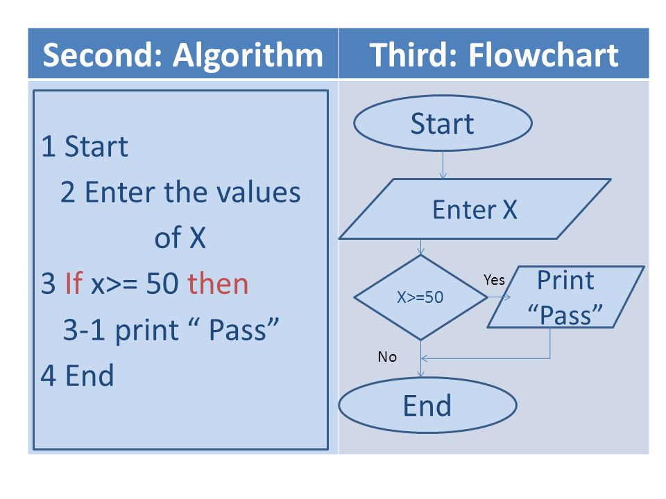Second: Algorithm Third: Flowchart