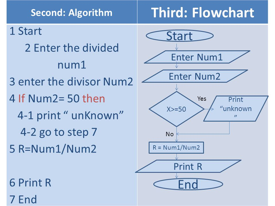 Third: Flowchart Start End 1 Start 2 Enter the divided num1