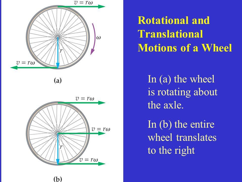 Rotational and Translational Motions of a Wheel
