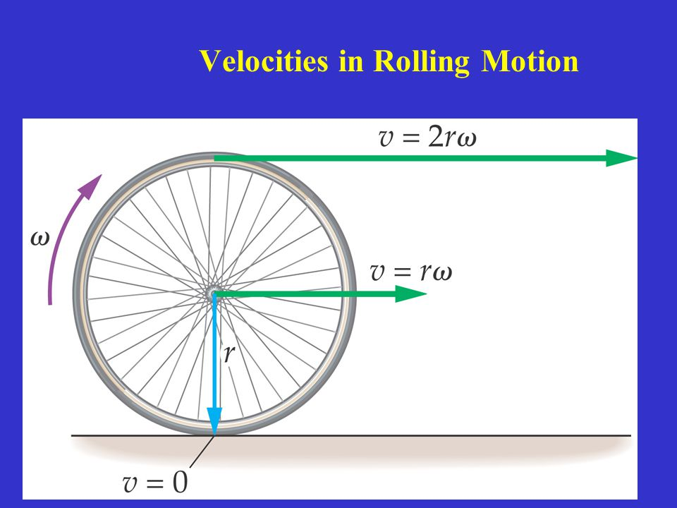 Velocities in Rolling Motion
