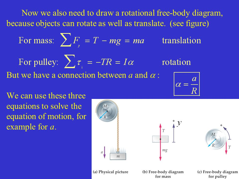 Now we also need to draw a rotational free-body diagram, because objects can rotate as well as translate.