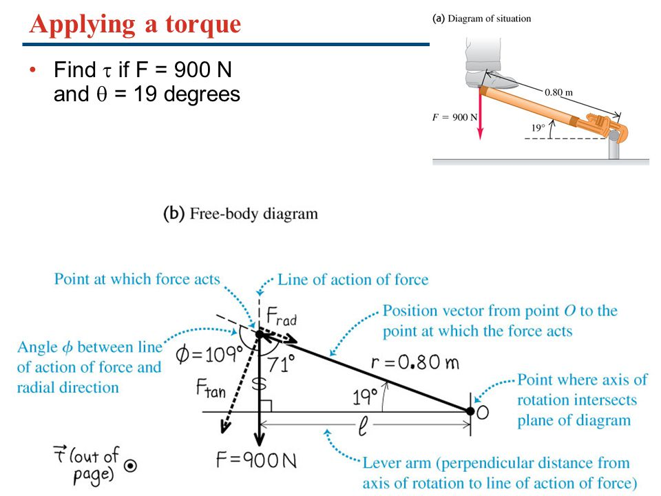 Applying a torque Find t if F = 900 N and q = 19 degrees