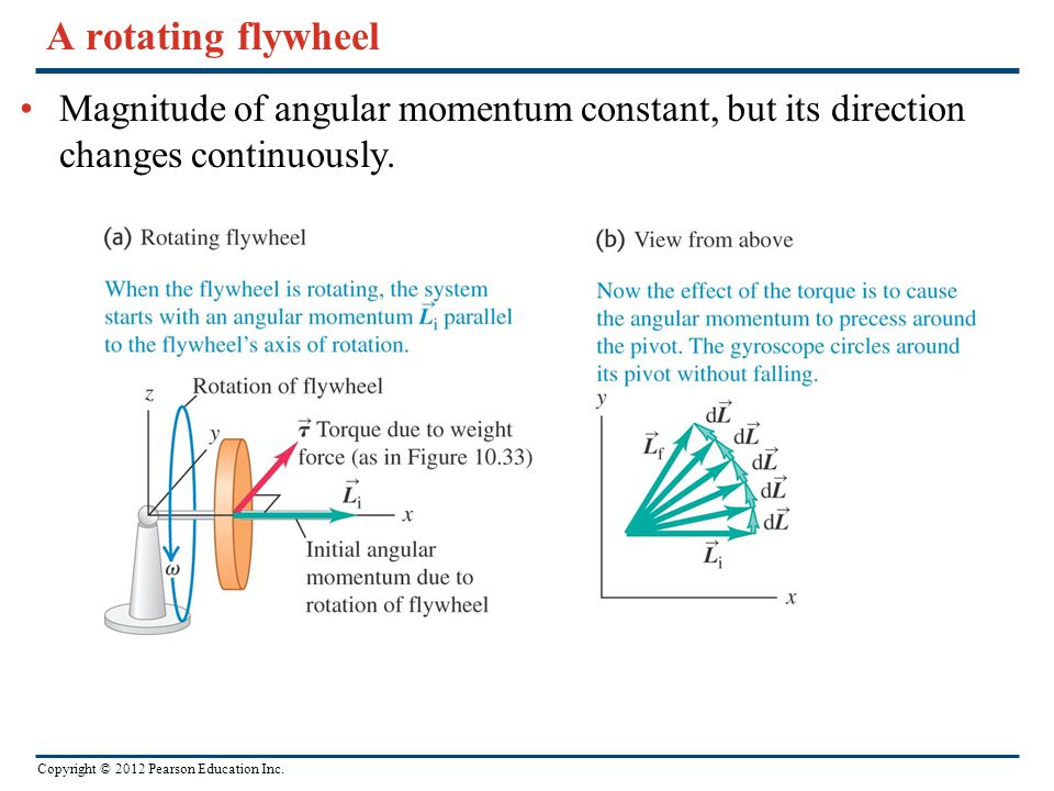 A rotating flywheel Magnitude of angular momentum constant, but its direction changes continuously.