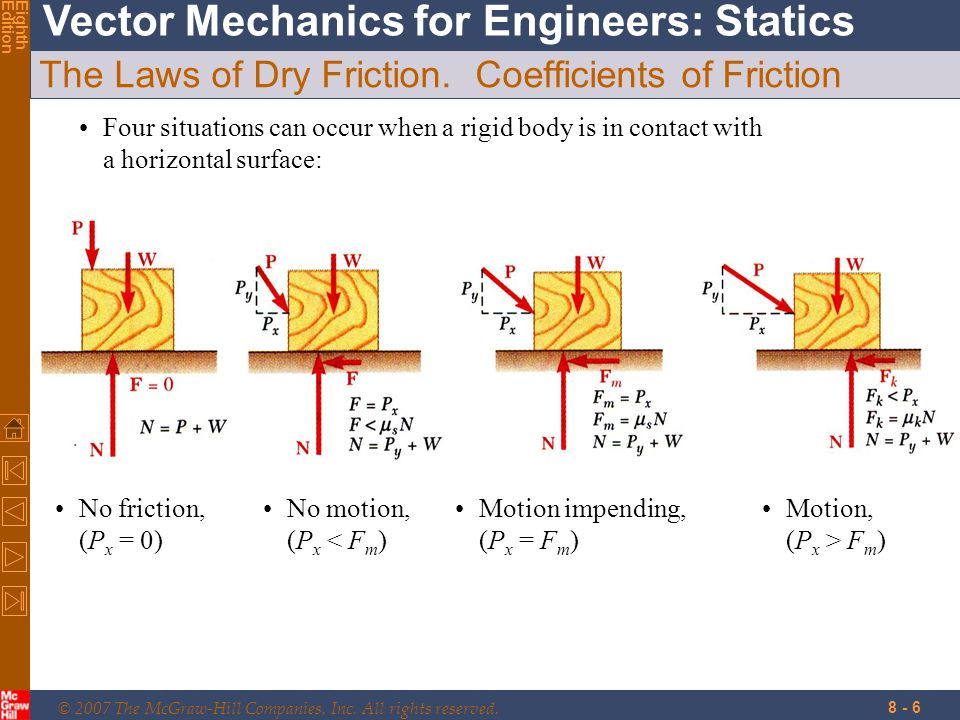 The Laws of Dry Friction. Coefficients of Friction