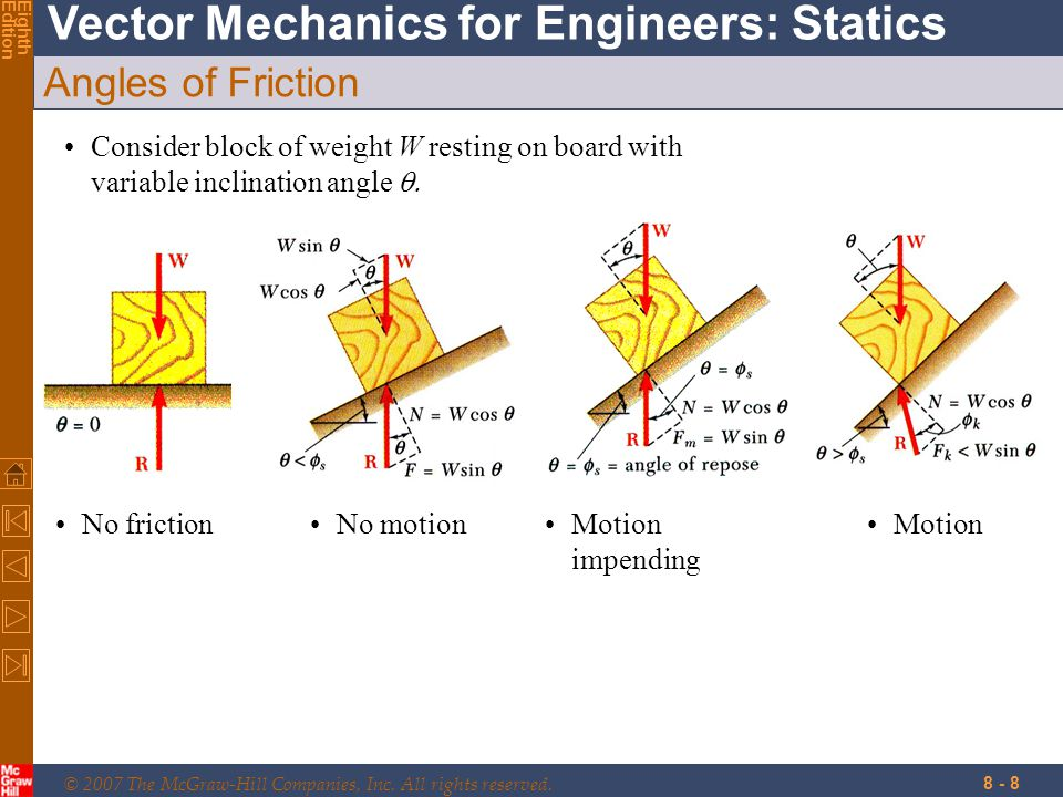 Angles of Friction Consider block of weight W resting on board with variable inclination angle q. Motion impending.
