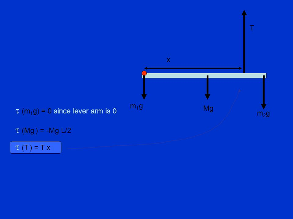 t (m1g) = 0 since lever arm is 0