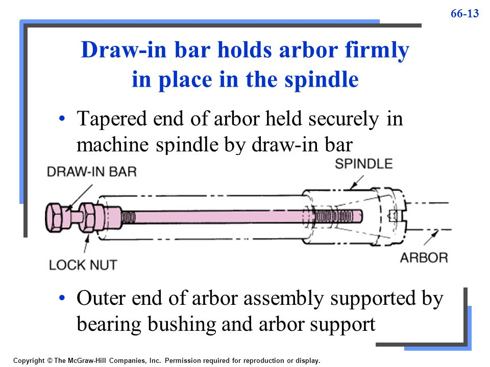 Draw-in bar holds arbor firmly in place in the spindle