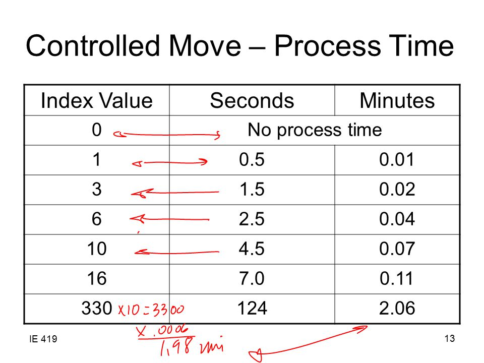 Controlled Move – Process Time