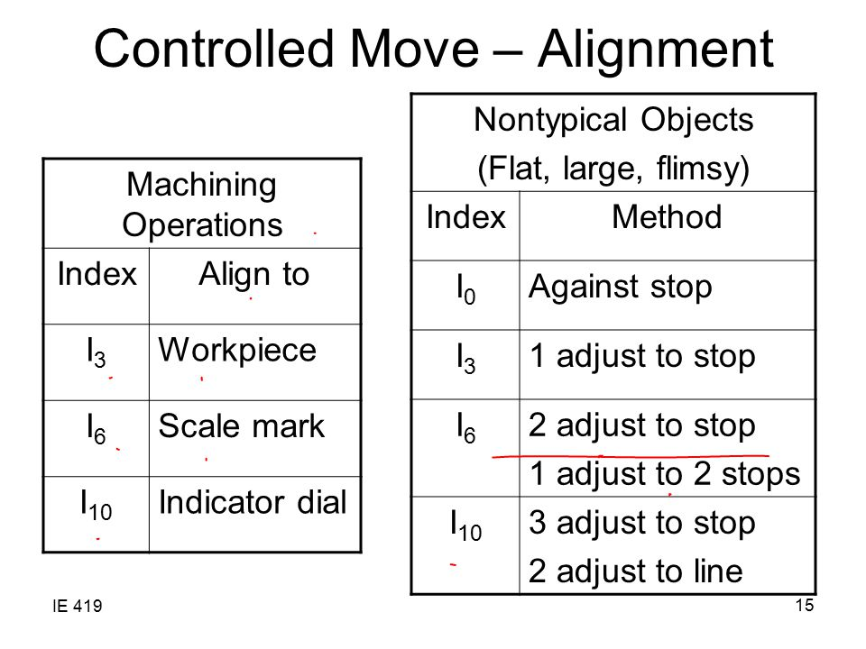 Controlled Move – Alignment