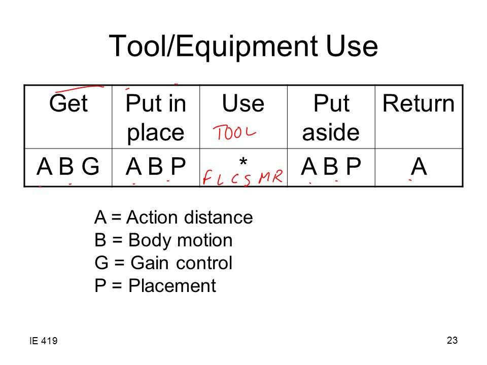Tool/Equipment Use Get Put in place Use Put aside Return A B G A B P *