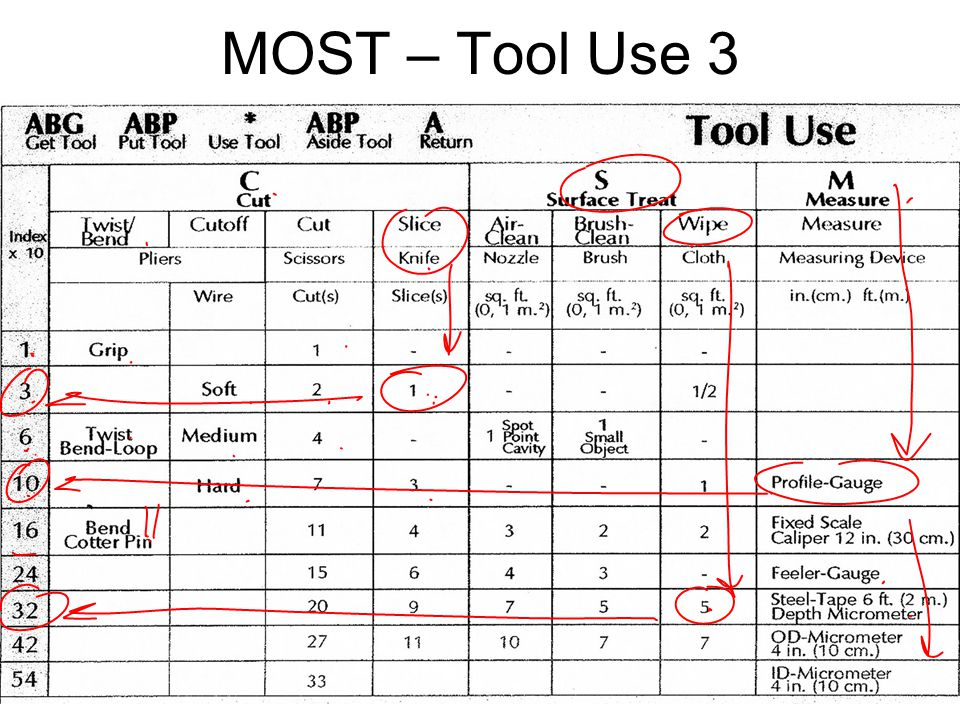 MOST – Tool Use 3 IE 419