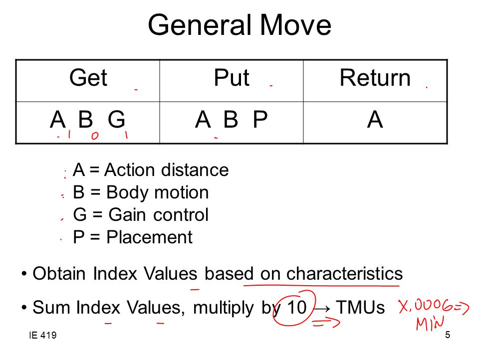 General Move Get Put Return A B G A B P A A = Action distance