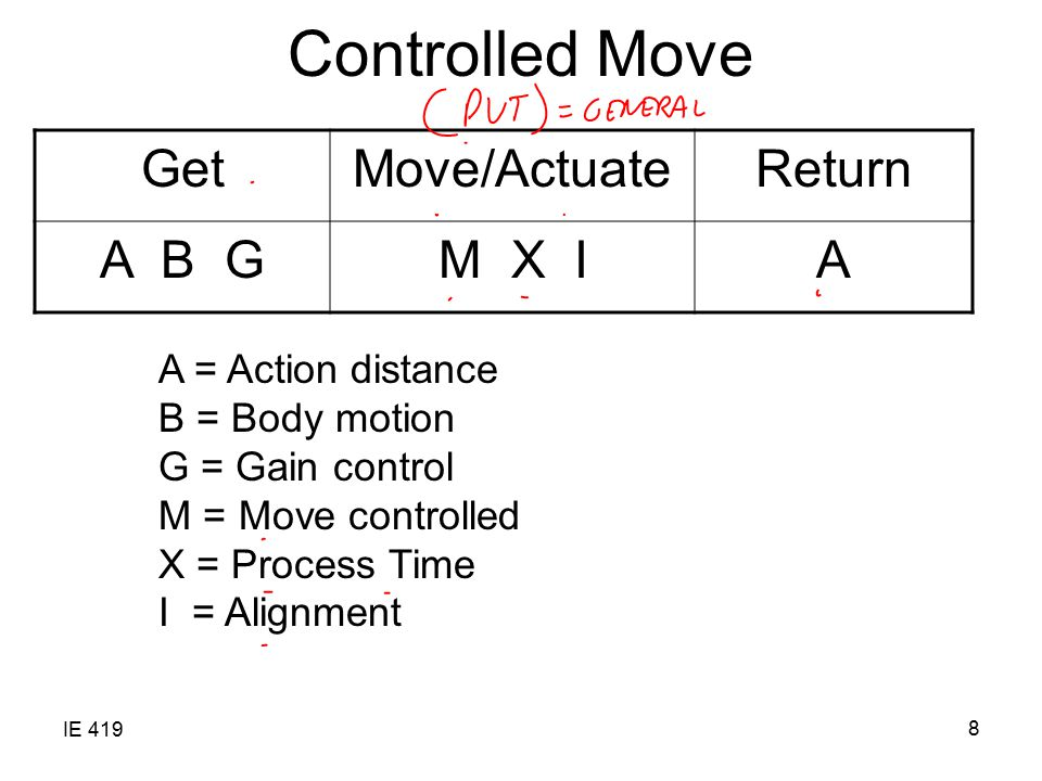 Controlled Move Get Move/Actuate Return A B G M X I A