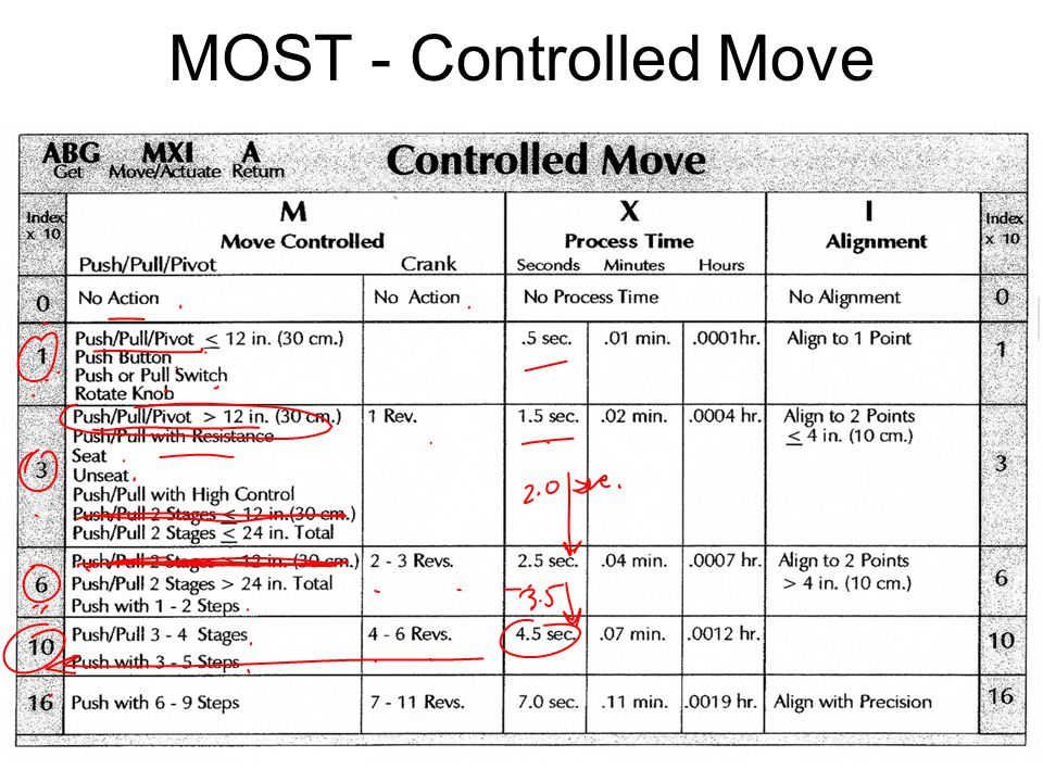 MOST - Controlled Move IE 419