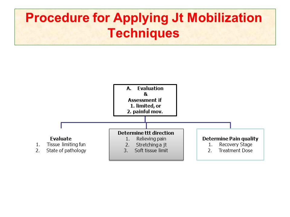 Procedure for Applying Jt Mobilization Techniques