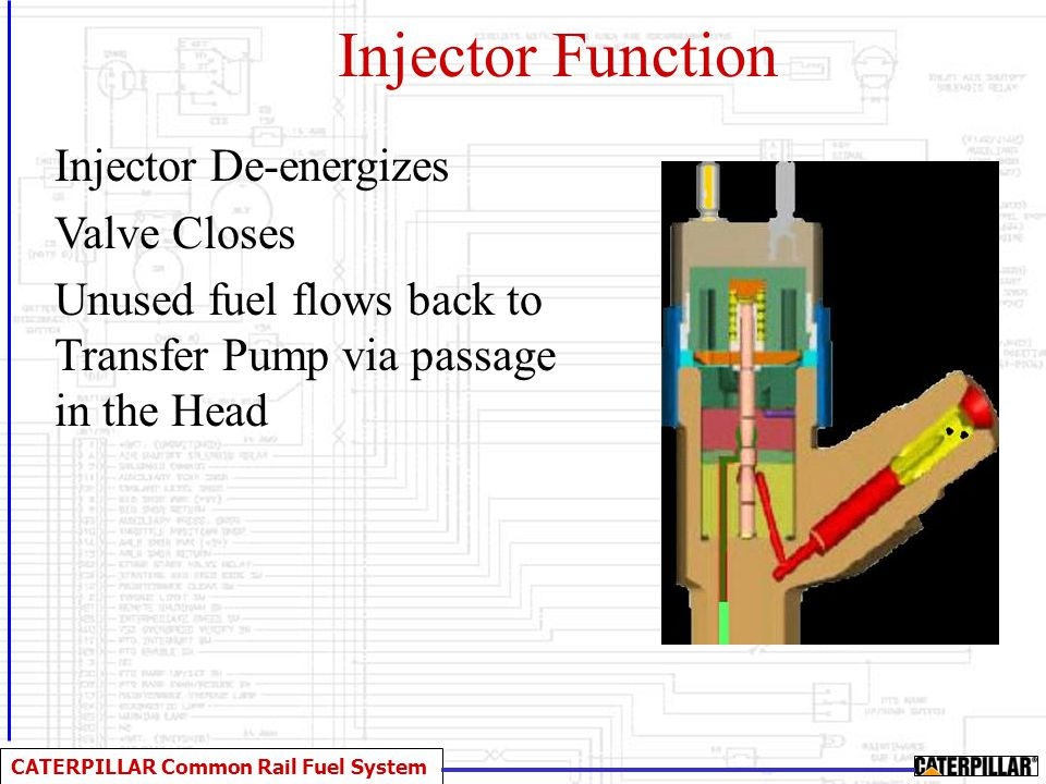 Injector Function Injector De-energizes Valve Closes