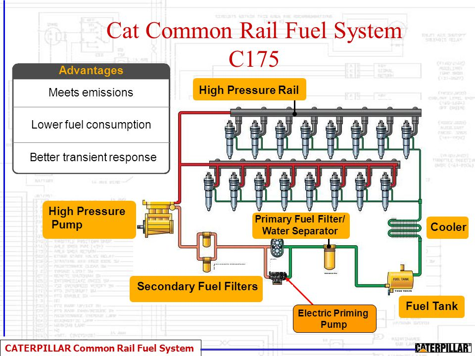 Cat Common Rail Fuel System C175
