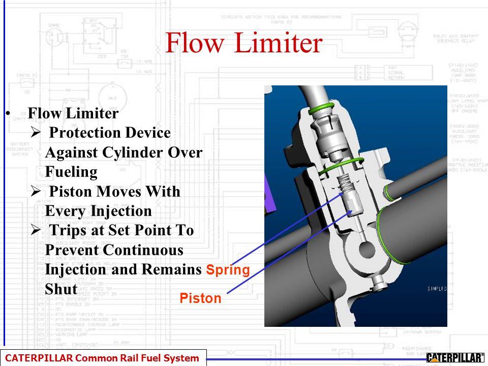 Flow Limiter Flow Limiter
