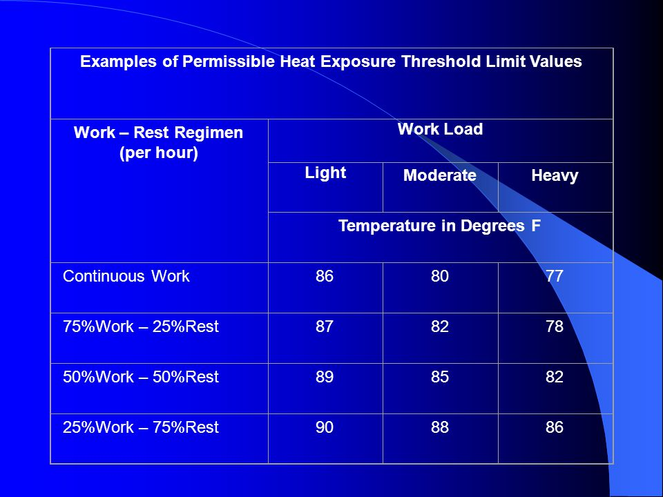 Examples of Permissible Heat Exposure Threshold Limit Values