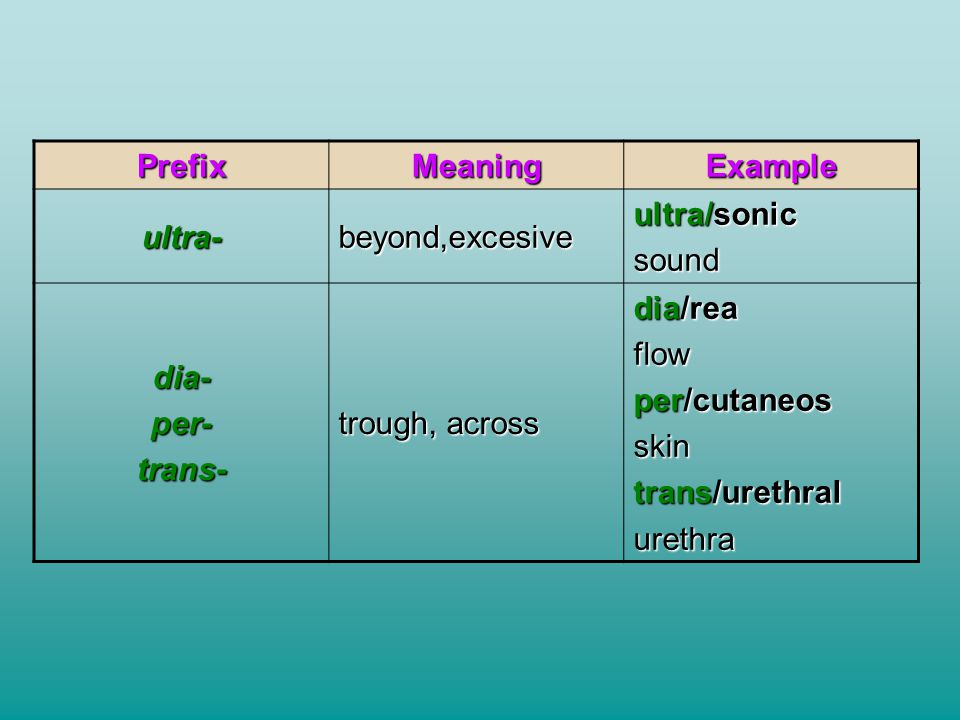 Prefix Meaning. Example. ultra- beyond,excesive. ultra/sonic. sound. dia- per- trans- trough, across.
