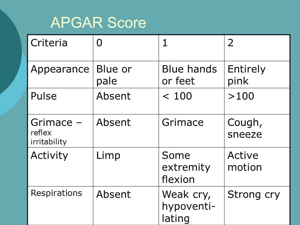 APGAR Score Criteria 1 2 Appearance Blue or pale Blue hands or feet
