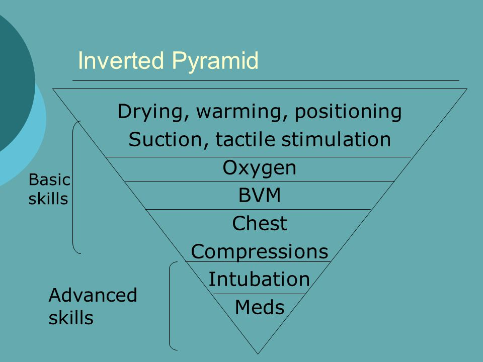 Inverted Pyramid Drying, warming, positioning