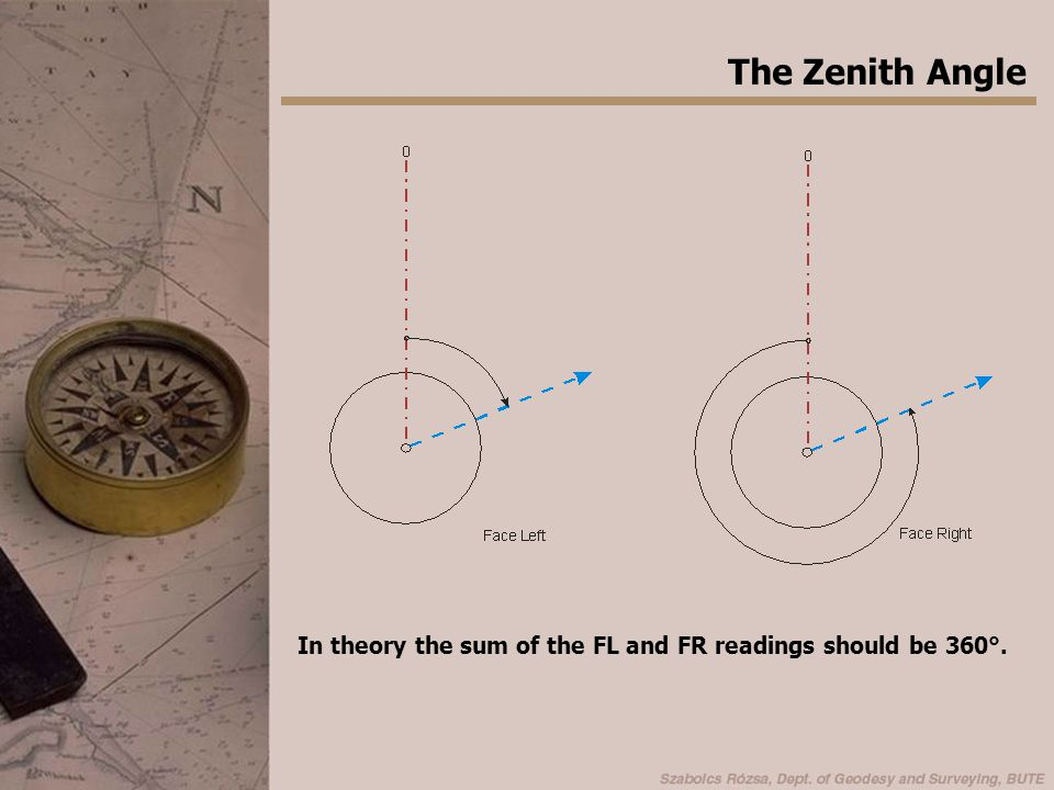 The Zenith Angle In theory the sum of the FL and FR readings should be 360°.