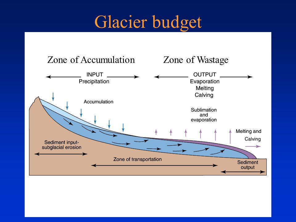 Glacier budget Zone of Accumulation. Zone of Wastage. If ice formation is greater than ice loss – glacier advances downslope.