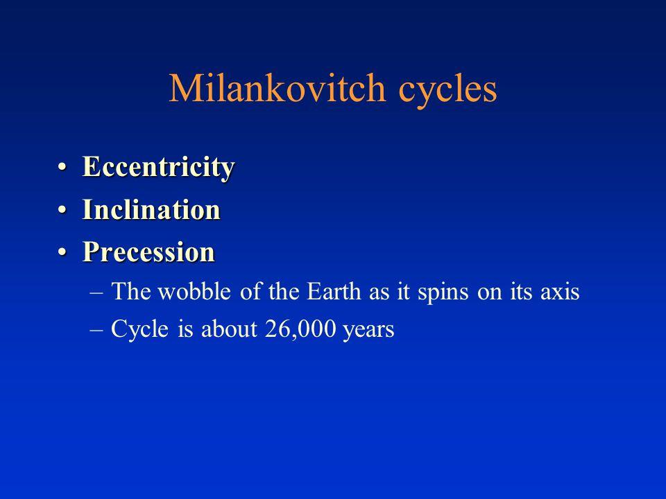 Milankovitch cycles Eccentricity Inclination Precession