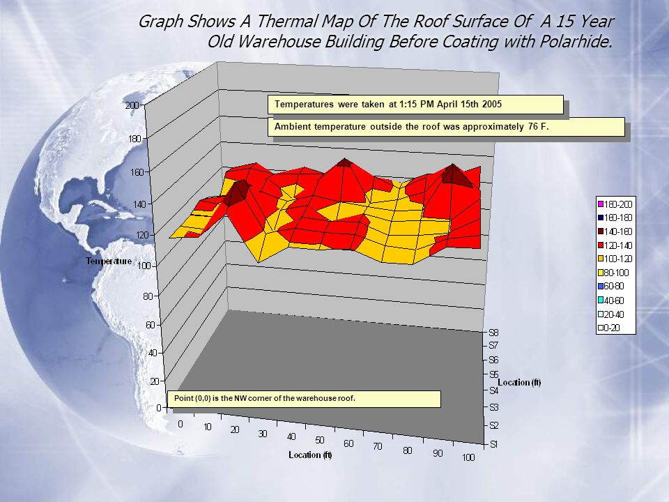 Graph Shows A Thermal Map Of The Roof Surface Of A 15 Year Old Warehouse Building Before Coating with Polarhide.