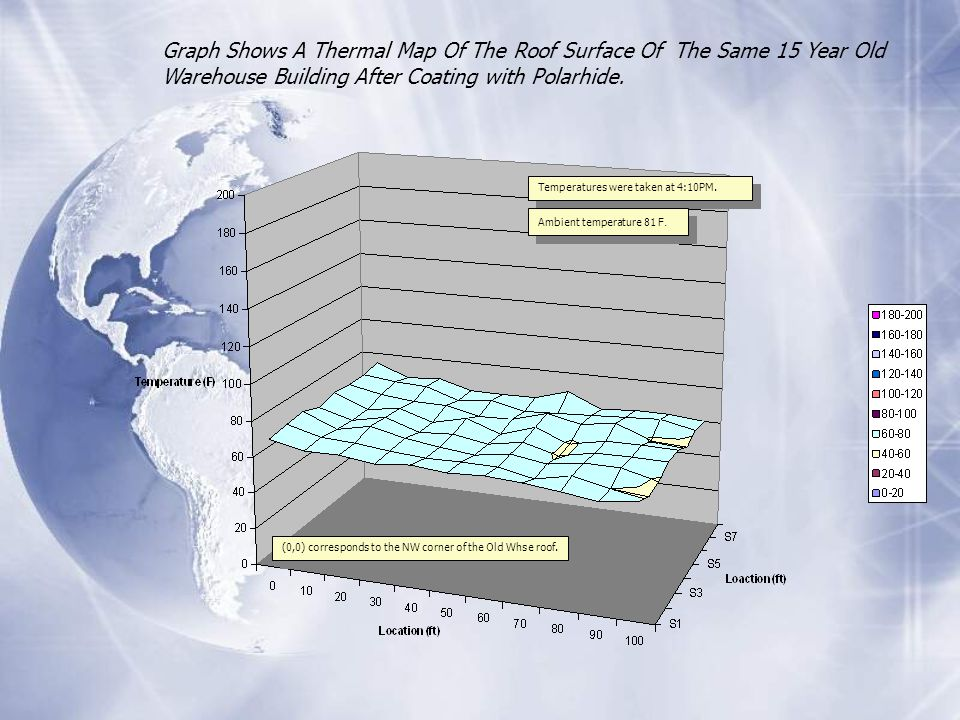 Graph Shows A Thermal Map Of The Roof Surface Of The Same 15 Year Old Warehouse Building After Coating with Polarhide.
